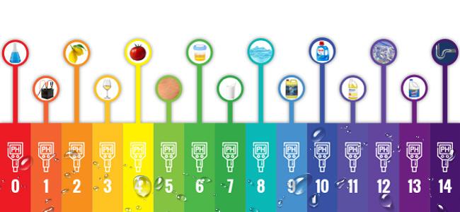 L'importance Du pH De Votre Eau