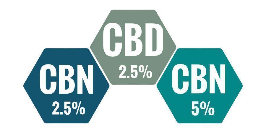 Quel Est Le Meilleur Pourcentage Pour L'Huile Au CBN ?