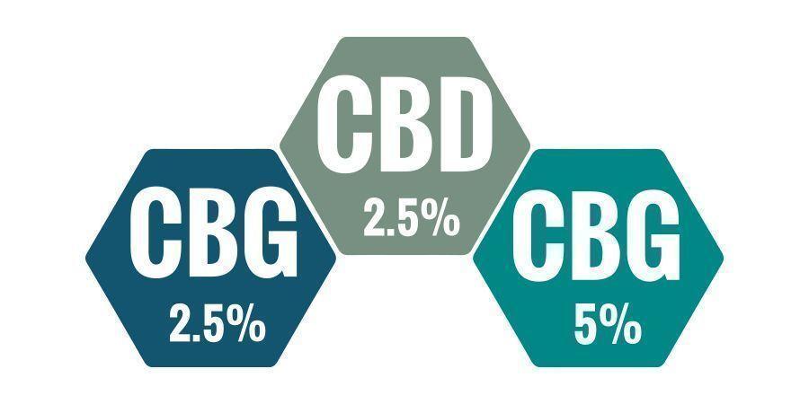 Quel Est Le Meilleur Pourcentage d'Huile De CBG ?