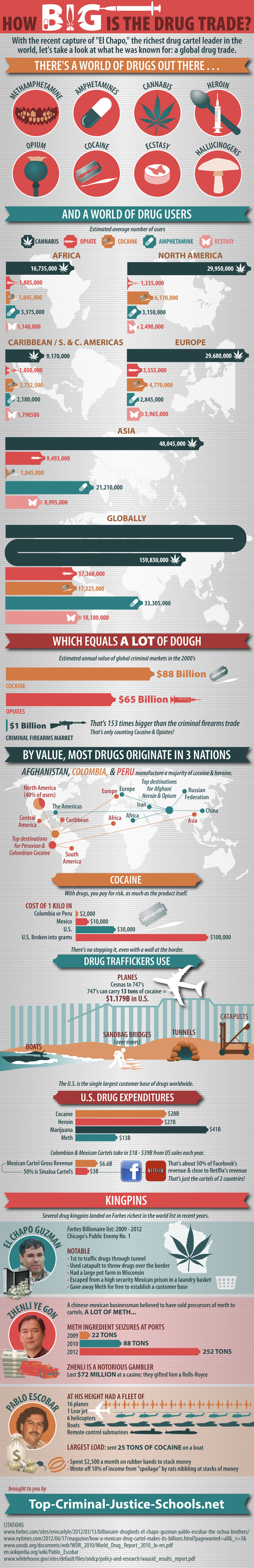How big is drug trade