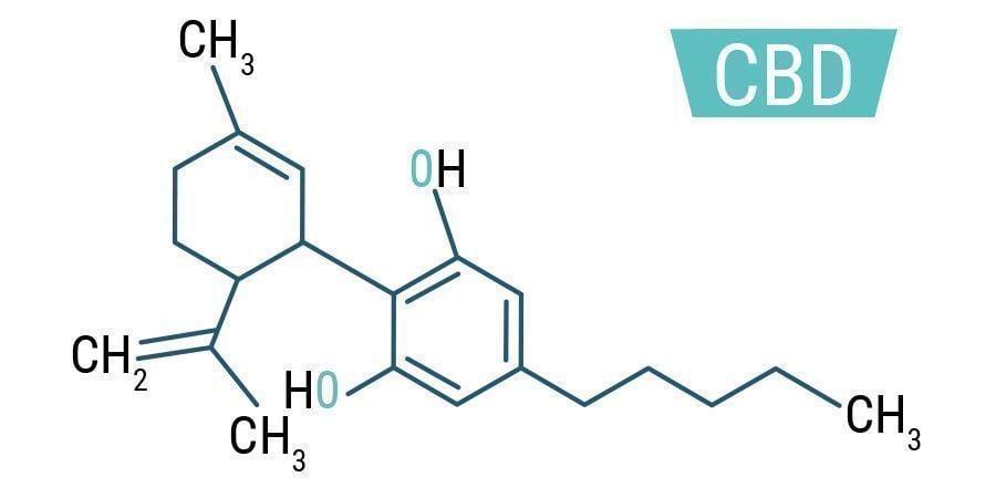 Formule chimique CBD
