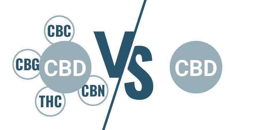CBD À Spectre Complet Vs Isolat