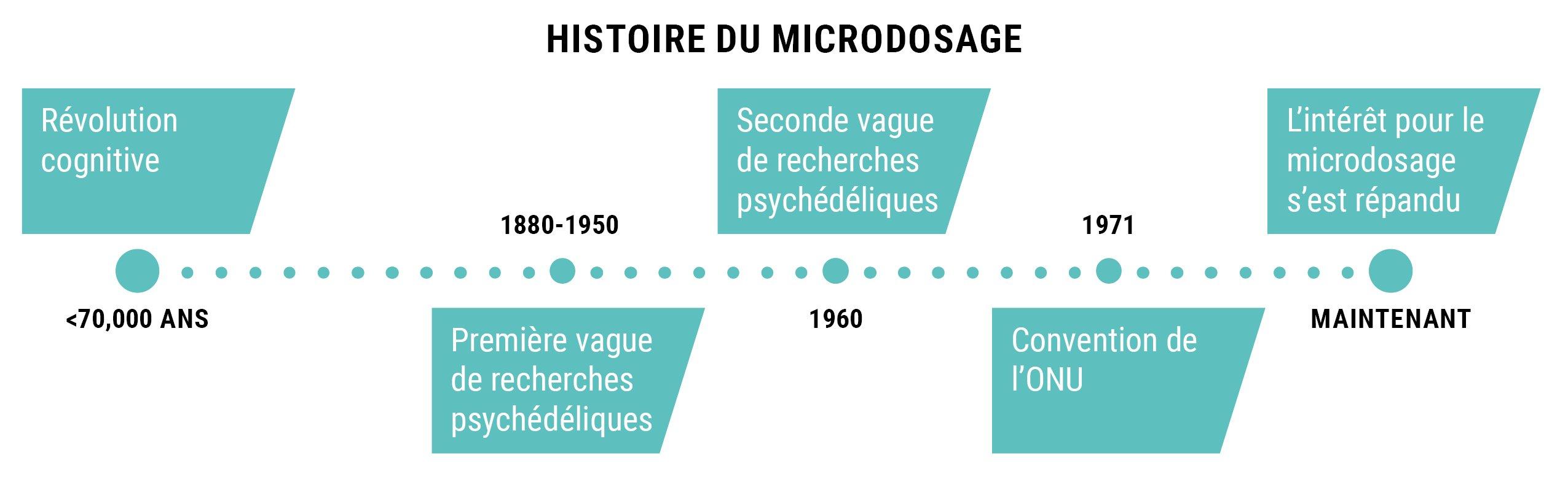 HISTOIRE DU MICRODOSAGE