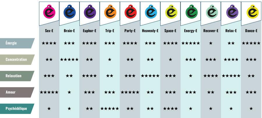 Le Tableau Des Effets Happy Caps