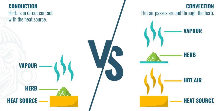 Chauffage Par Conduction Vs. Chauffage Par Convection